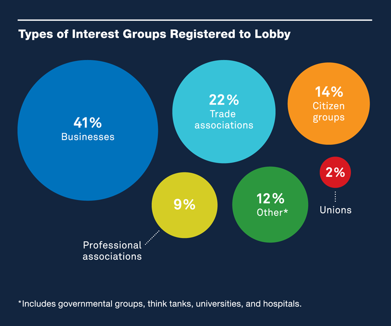 the influence of interest groups and lobbyists on california politics Essential politics how interest groups spend money to influence state legislation and agency spender on lobbyists, the california.