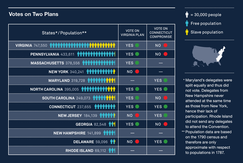 Votes on Two Plans