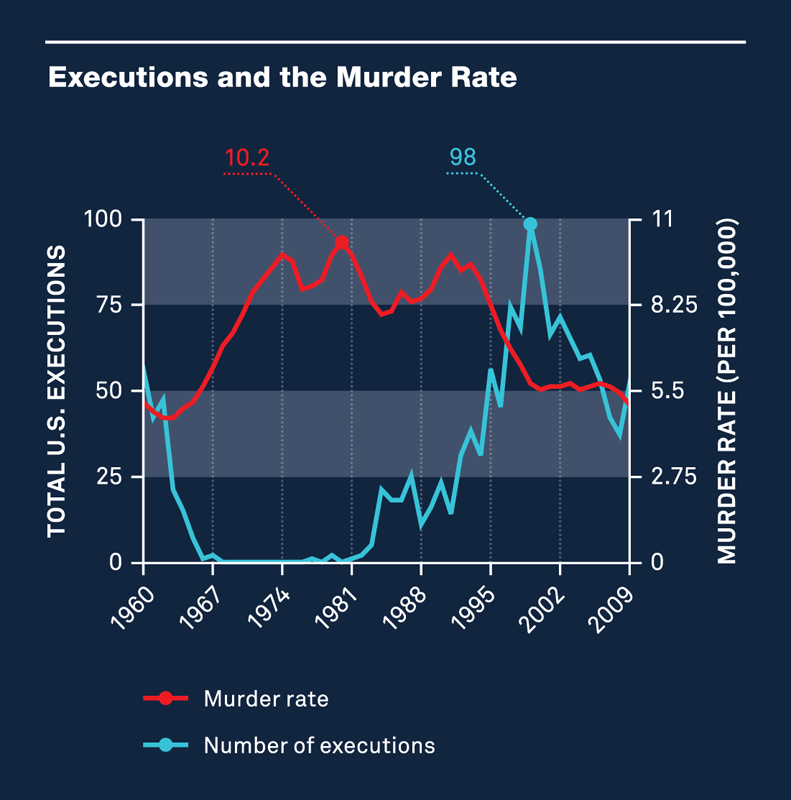 Executions and the Murder Rate