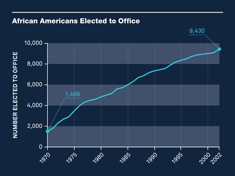 African Americans Elected to Office
