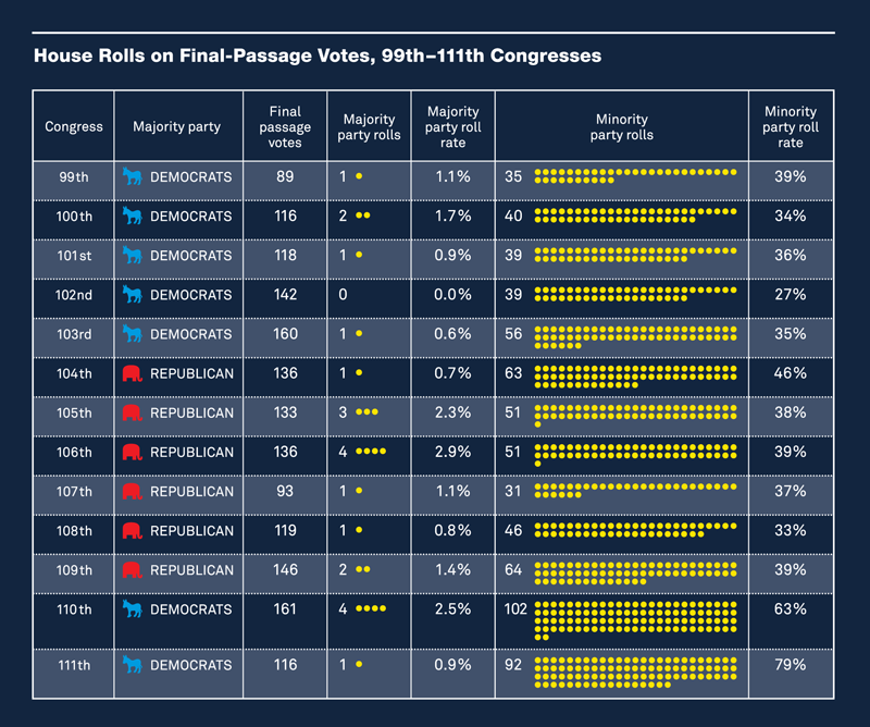 House Rolls on Final-Passage Votes, 99th-111th Congresses