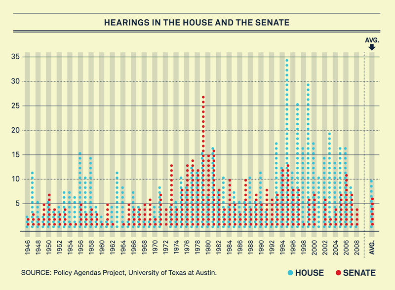 Hearings in the House and Senate