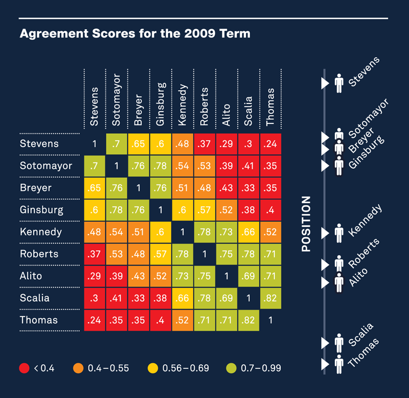 Agreement Scores for the 2009 Term