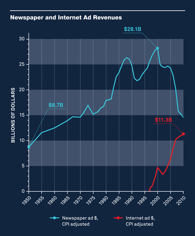 Newspaper and Internet Ad Revenues