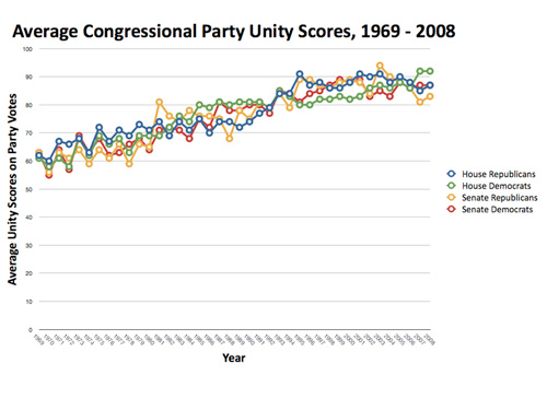 Party Voting in Congress, 1953 – 1974