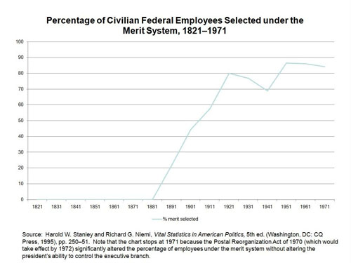 Percentage of Civilian Employees 1820-1971