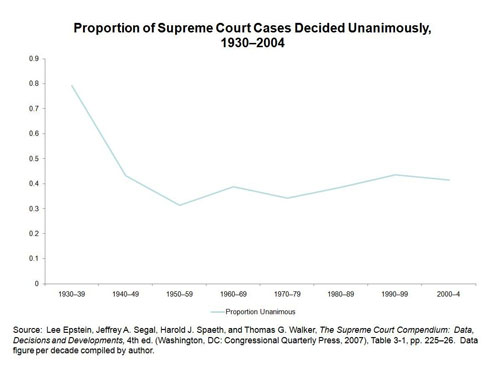 Proportion of Supreme Court Cases Decided Unanimously