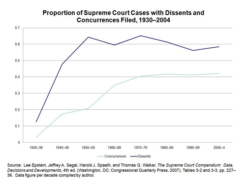 Proportion of Supreme Court Cases Decided with Dissents and Concurrences