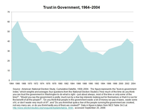 Trust in Government 1964-2004