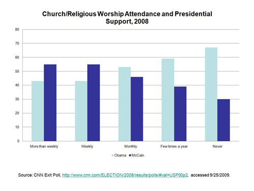 Church/Religious Worship Attendance and Presidential Suport 2008