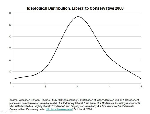 Ideological Distribution, Liberal to Conservative 2008