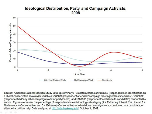 Ideological Distribution, Party, and Campaign Activists 2008